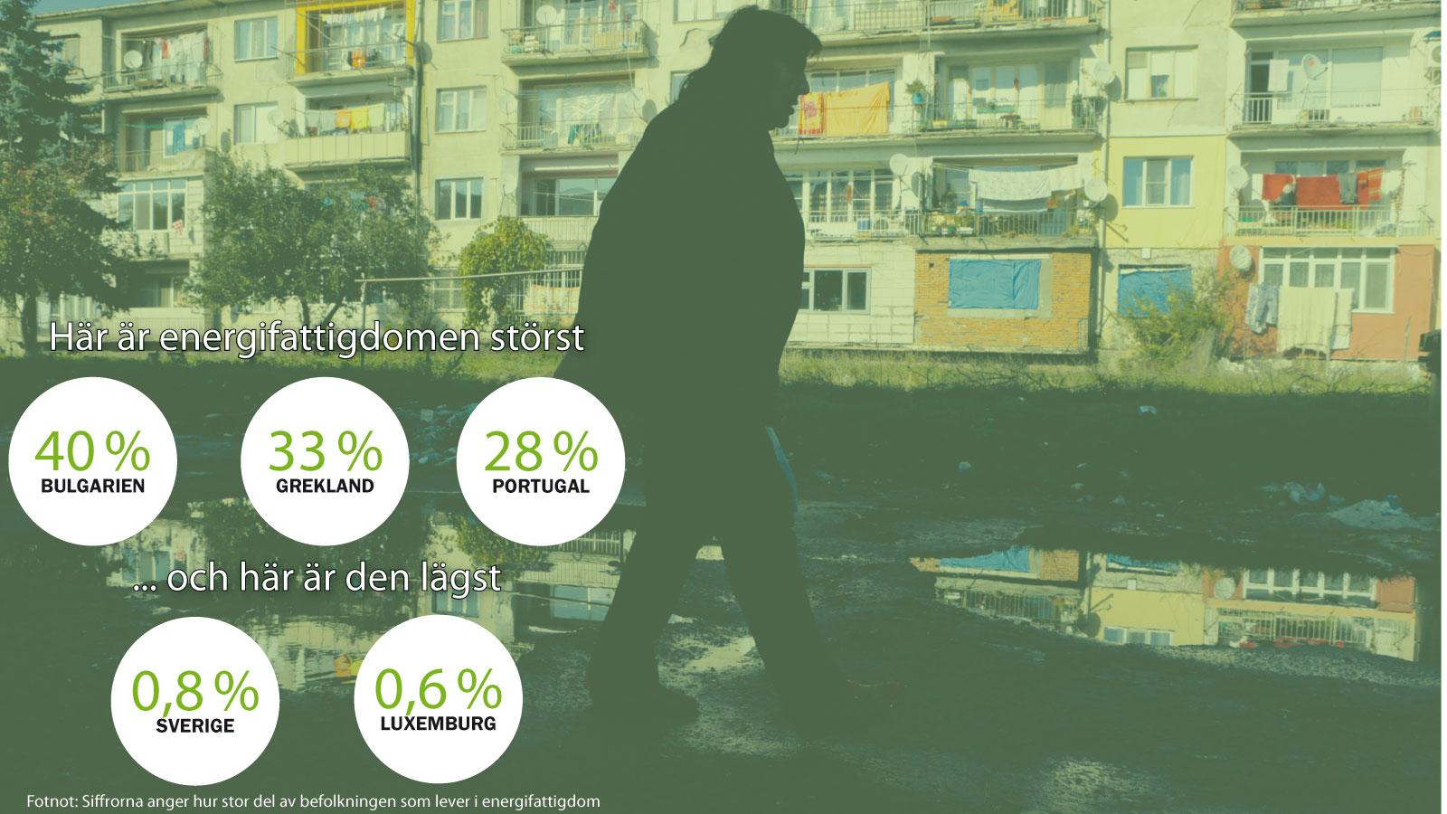 En av tio EU-medborgare lever i energifattigdom
