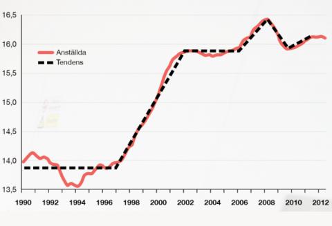 Förändring i Antalet jobb vid sänkt arbetstid i Frankrike.