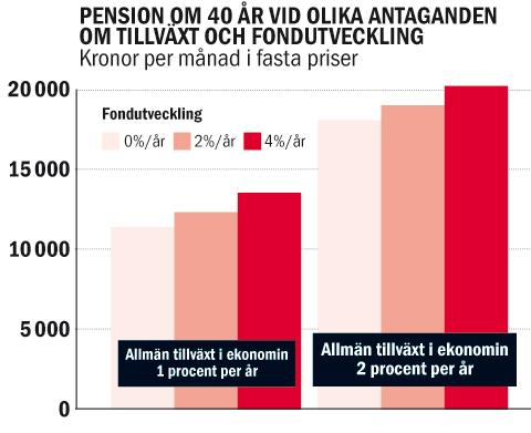 Ekonomen ta ut din pension nu