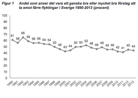 Allt färre svenskar anser att flyktingmottagandet ska minska.