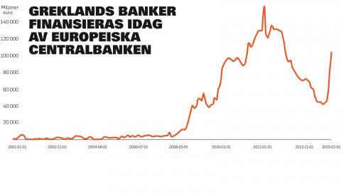 Dia 4. Grekiska banker får likviditet, euro, genom ECB. Alltså är samma ECB som stöder krav på att Syriza ska överge sin politik den institution som tvingas hålla systemet igång. Grekiska banker får inga sparpengar – allt kommer från ECB via systemet ELA.
