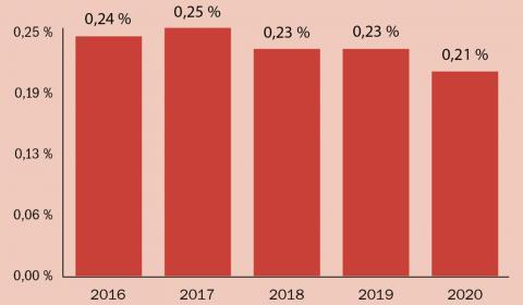 Miljö och energi, andel av BNP Källa: Budgetproposition för 2017, Tabellsamling makroekonomisk utveckling och offentliga finanser; Tabell 20 Utgifter per utgiftsområde, Tabell 12 Bruttonationalinkomst (BNI)