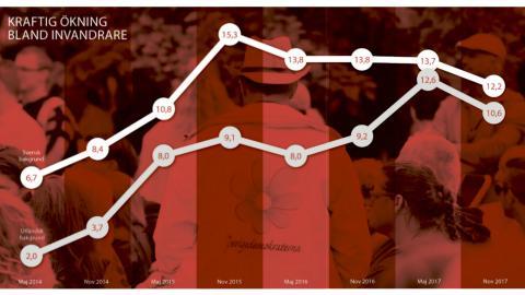 Siffror från SCB:s partisympatiundersökning och SCB:s befolkningsregister. Frågan gäller inte vem man skulle rösta på om det var val, utan vilket parti man står närmast eller sympatiserar med. Bild: Janerik Henriksson/TT