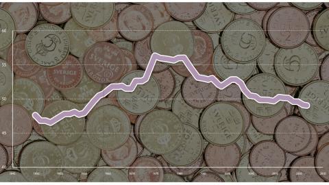 """Löneandelen som procent av BNP i 11 europeiska länder  Källa: Korpi, W.  """"Socialdemokrater vilsna i en förändrad verklighet"""" i Arbetarrörelsens forskarnätverk (2010) """"Nya värderingar, nytt samhälle?"""" Bild: Sveriges riksbank"""